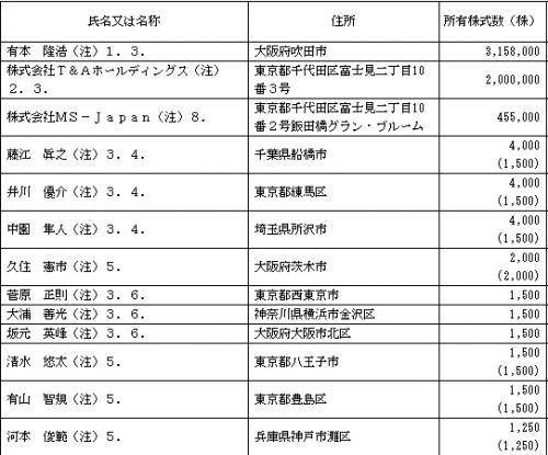 ms-japan%ef%bc%886539%ef%bc%89ipo%e3%83%ad%e3%83%83%e3%82%af%e3%82%a2%e3%83%83%e3%83%97