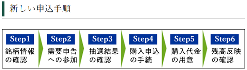 松井証券IPO当選後の流れ