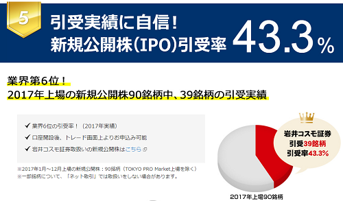 岩井コスモ証券IPO引受率