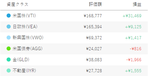 ウェルスナビ保有資産詳細50万円