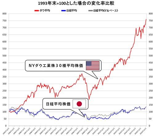 マネックス証券の米国株式
