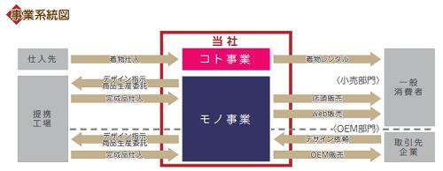 和心IPOの事業系統図