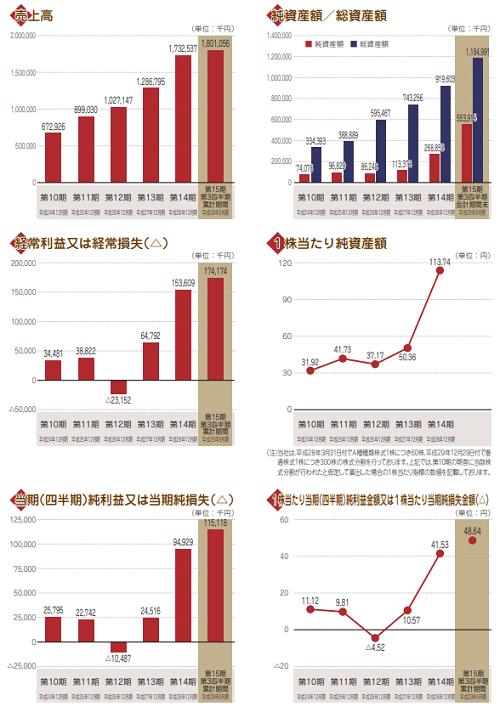 和心IPO業績情報