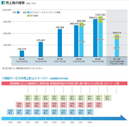 日本リビング保証IPOの売上高推移