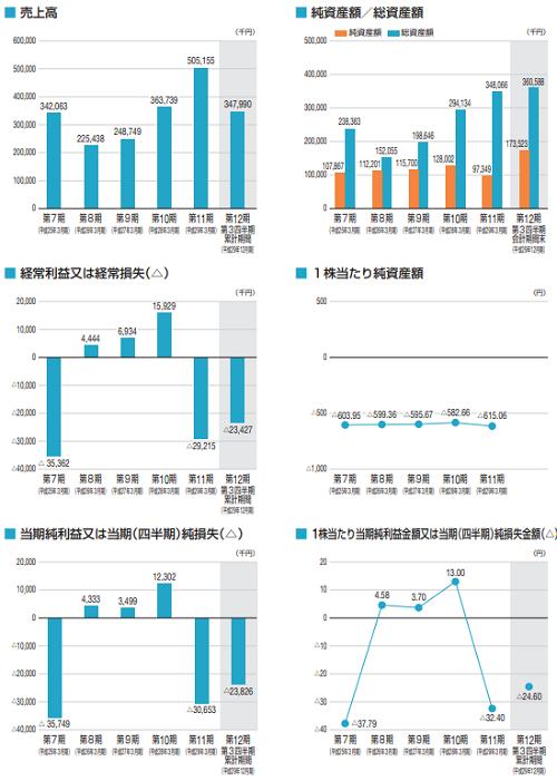ビープラッツ(4381)IPOの業績推移