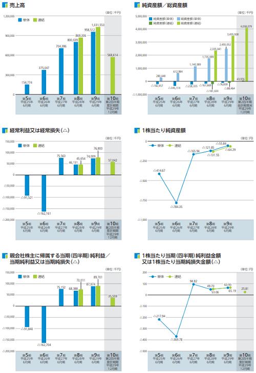 日本リビング保証(7320)IPO業績と資産画像