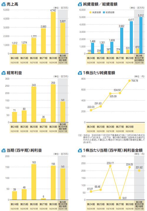 アズ企画設計(3490)業績と財務表