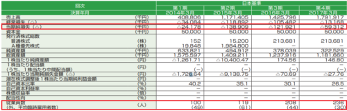 コンヴァノ(6574)赤字データ