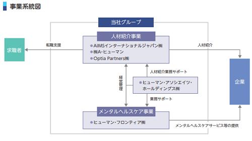 ヒューマン・アソシエイツ・ホールディングスの事業系統図