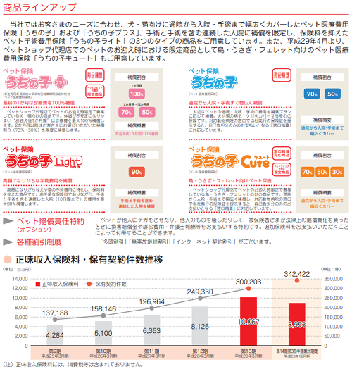 アイペット損害保険IPO評判