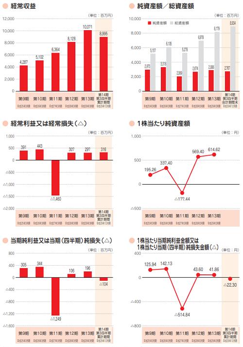 アイペット損害保険IPO業績画像