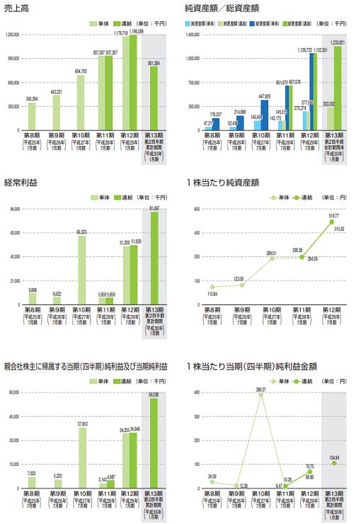 ベストワンドットコム(6577)IPO売上と利益