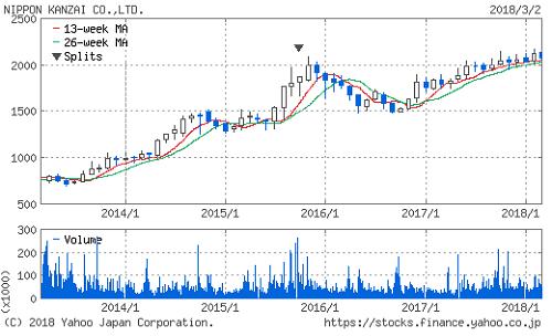 日本管財株価推移画像