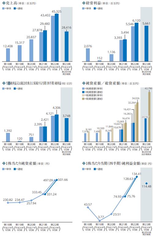 MTG(7806)IPOの業績と事業内容