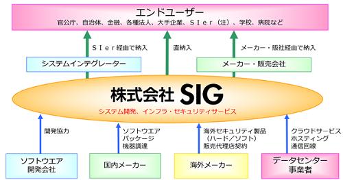 SIG評判と事業詳細