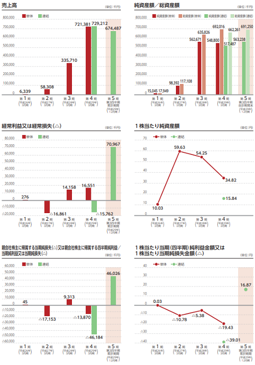 ZUU(4387)IPOの業績