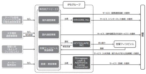 アイ・ピー・エス(4390)IPO評判