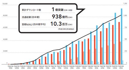 メルカリ(4385)上場と累計ダウンロード数