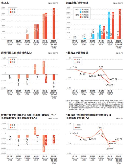 メルカリ(4385)IPO業績と評判