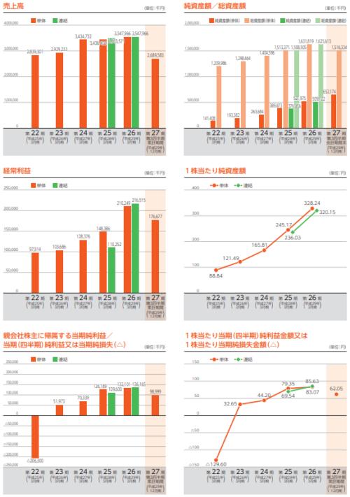 SIG(4386)IPOの業績と事業内容