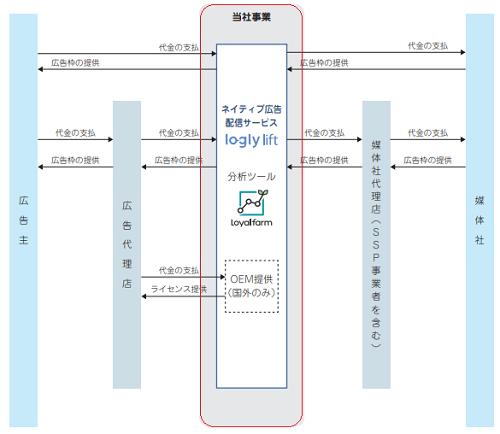 ログリー(6579)IPOを分析