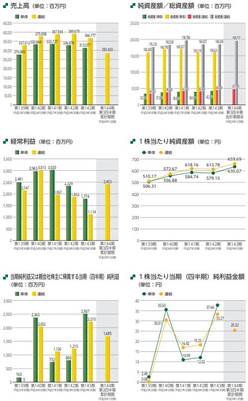 国際紙パルプ商事IPOの業績と事業内容