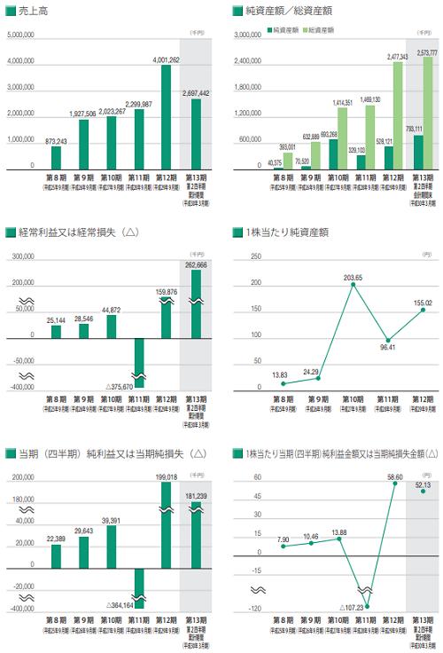 バンク・オブ・イノベーション(4393)IPOの業績と事業内容
