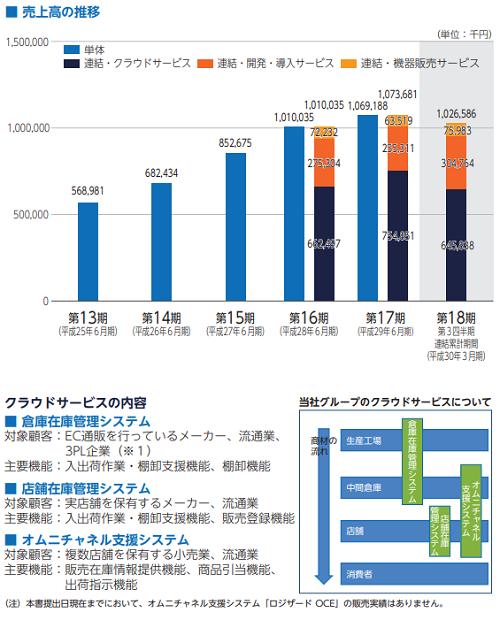 ロジザード(4391)IPOの業績と事業内容