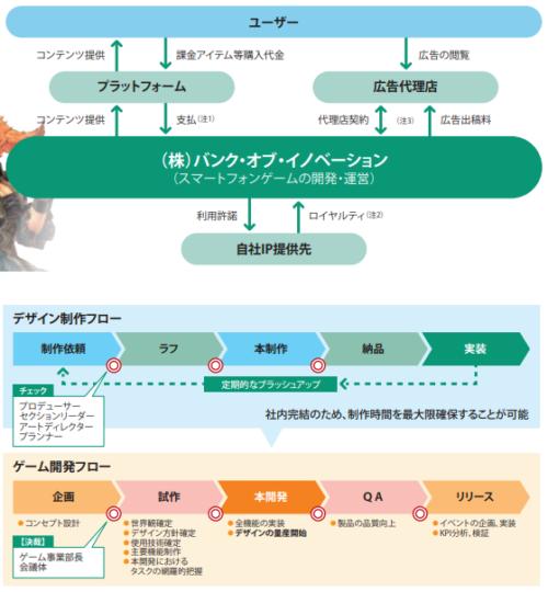 バンク・オブ・イノベーションIPO評判