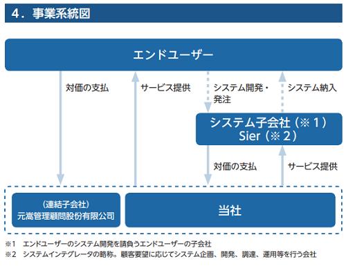 マネジメントソリューションズ事業系統図