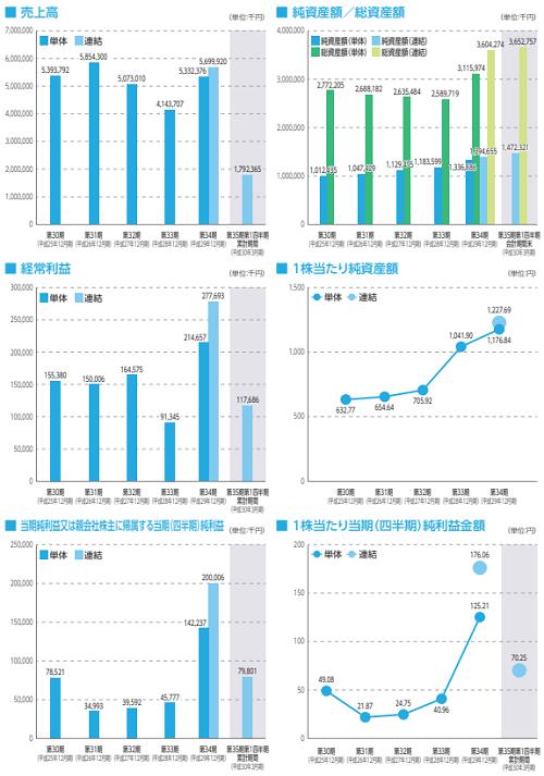 イボキン(5699)IPOの業績と事業内容