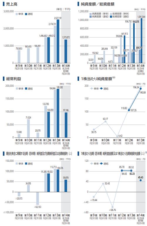 マネジメントソリューションズ(7033)IPO評判