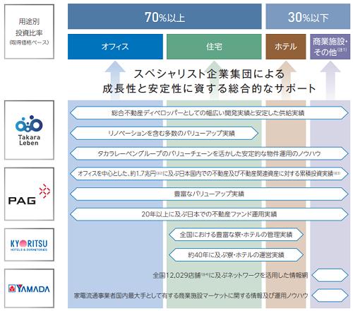 タカラレーベン不動産投資法人IPO業績と事業内容