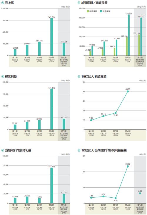 アクリート(4395)IPOの業績と事業内容