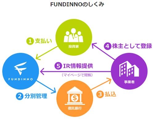 株式型クラウドファンディングの仕組み