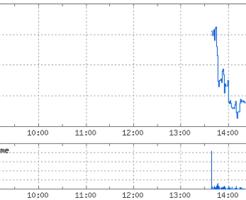 マネジメントソリューションズ(7033)初値形成後のチャート