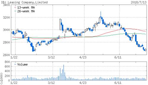 興銀リース(8425)株価推移