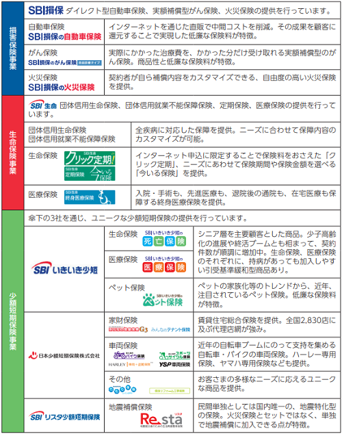 SBIインシュアランスグループ(7326)IPO評判