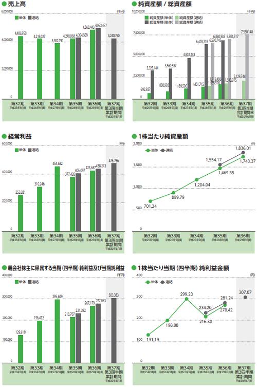 香陵住販(3495)IPO評判