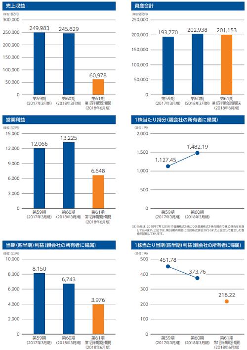 ワールド(3612)IPOの業績と事業内容
