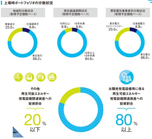 東京インフラ・エネルギー投資法人IPO上場時エネルギー配分