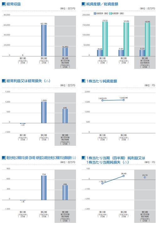 SBIインシュアランスグループ(7326)IPO業績推移