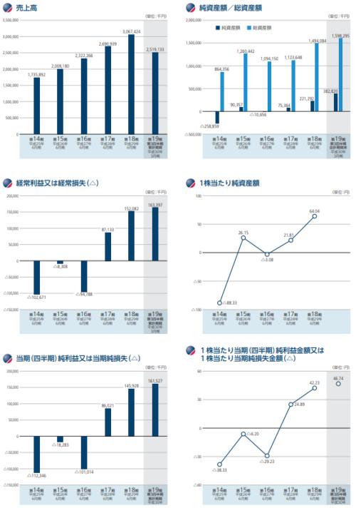 ブロードバンドセキュリティ(4398)業績と事業内容