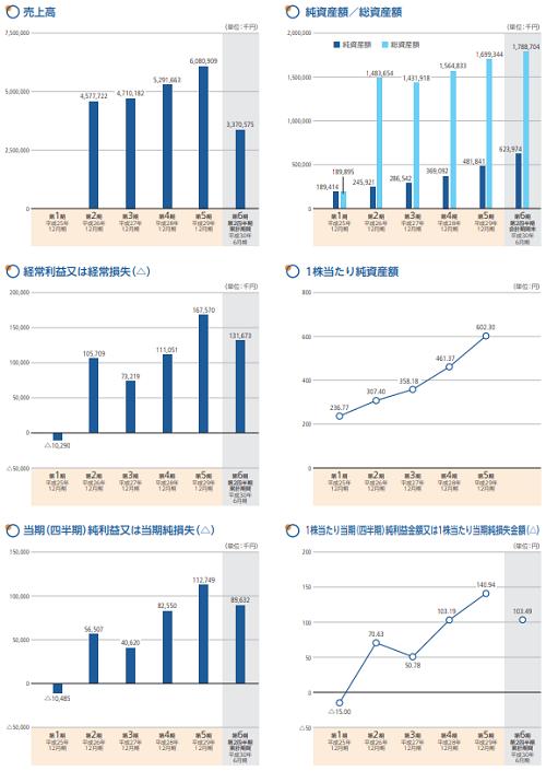 イーエムネットジャパン(7036)IPO業績