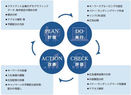 イーエムネットジャパン(7036)IPO評判