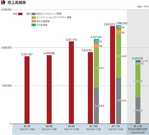 フロンティア・マネジメント(7038)IPO評判
