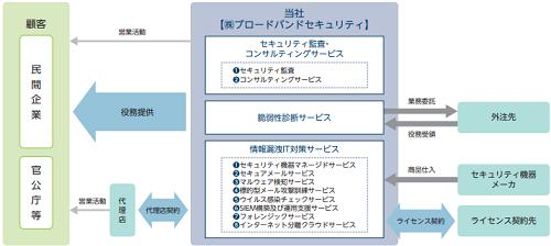 ブロードバンドセキュリティ(4398)IPOの具体的サービス内容