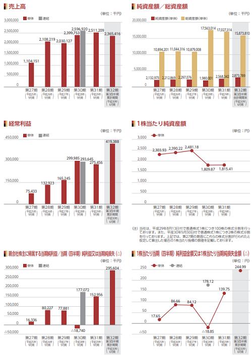 マリオン(3494)IPOの業績と事業内容