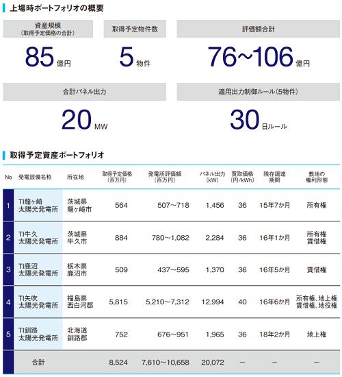 東京インフラ・エネルギー投資法人(9285)IPO上場ポートフェォリオ