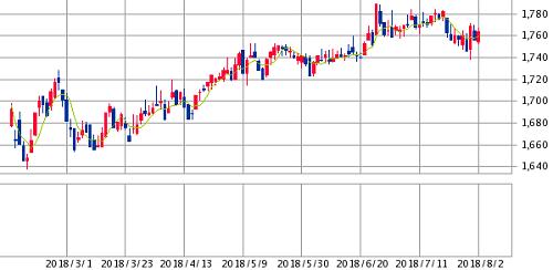 東証リート指数6ヵ月チャート